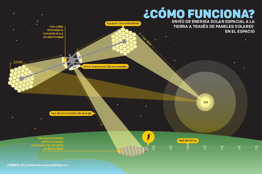 energias-solar-espacial2