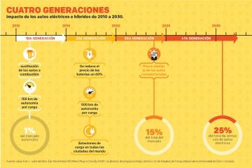 Generaciones de autos eléctricos: