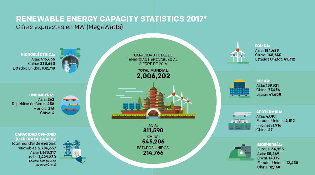 Asia lidera la producci n de energ as renovables - Fotos energias renovables ...