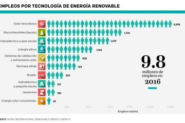 empleos en el sector de energías renovables