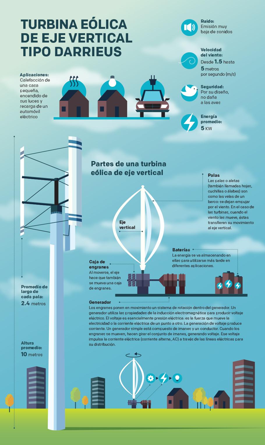 turbina eólica de eje vertical